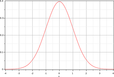 Image of a Gaussian Curve used for blurring a bloom or glow image in OpenGL