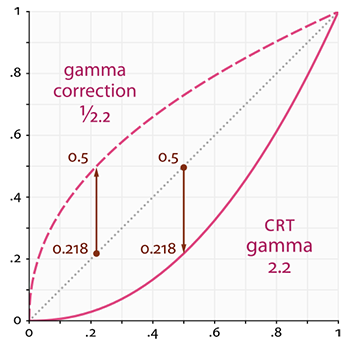 Gamme curves