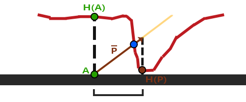 Diagram of why basic parallax mapping gives incorrect result at steep height changes.