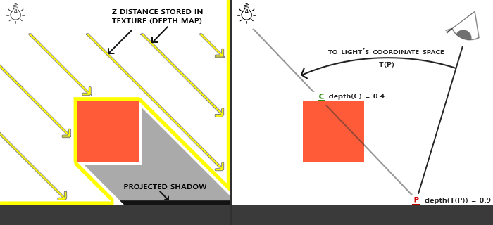 Different coordinate transforms / spaces for shadow mapping.