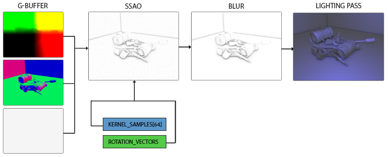 An overview of the SSAO screen-space OpenGL technique