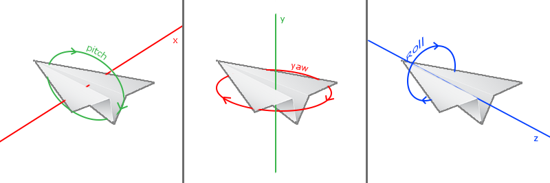 Euler angles yaw pitch and roll