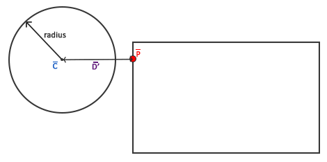 Calculating difference vector D' to get distance between circle and closest point AABB