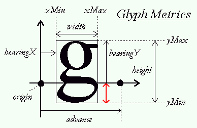 Offset below baseline of glyph to position 2D quad