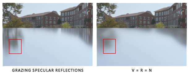 Removing grazing specular reflections with the split sum approximation of V = R = N.